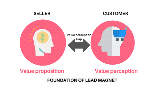 Foundation of Lead Magnet